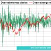 SPREADS Indices USA y APPLE como detectores indirectos de tendencia. Infiero que a APPLE aún le quedan descensos adicionales así que hay que vigilar el spread DOW vs NASDAQ