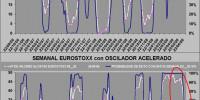 probabilidad de éxito semanal eurostoxx 50