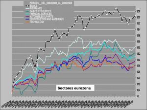 sectores eurozona