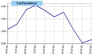 Spread Cac 40 vs Eurostoxx, últimas 10 sesiones