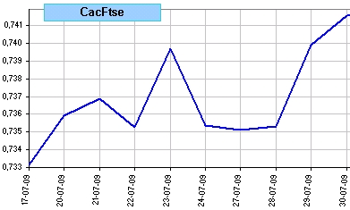 spread Cac 40 vs Ftse 100, últimas 10 sesiones
