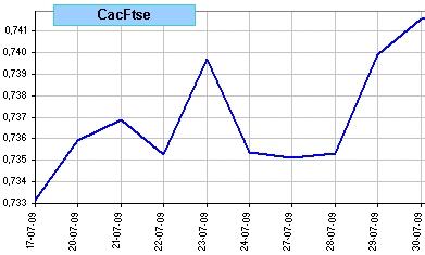 spread Cac 40 vs Ftse 100, últimas 10 sesiones