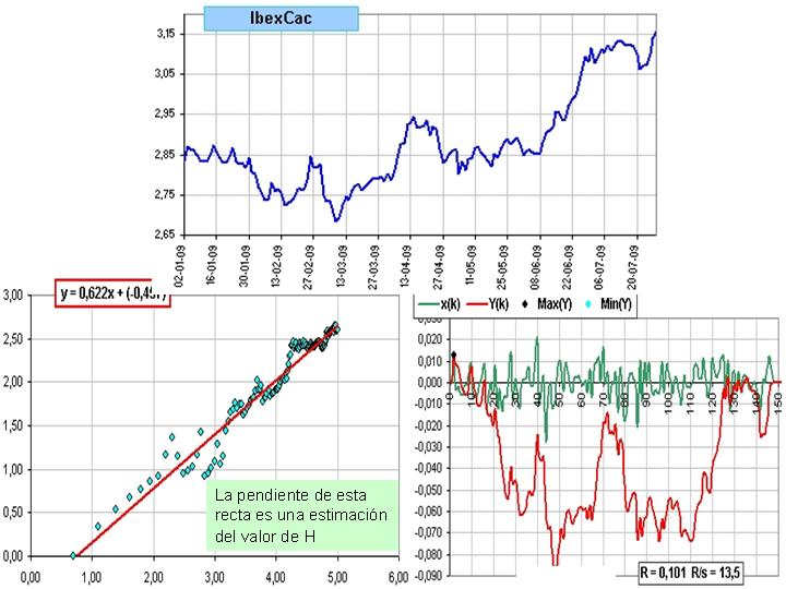 Spread Ibex 35 vs Cac 40