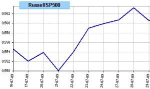 spread russell 2000 vs SP 500, últimas 10 sesiones