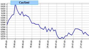 Spread Cac 40 vs Smi, últimas 50 sesiones