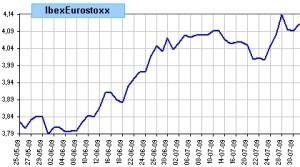 spread Ibex vs Eurostoxx