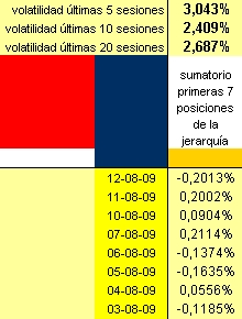 evolución diaria cartera de 7 long short