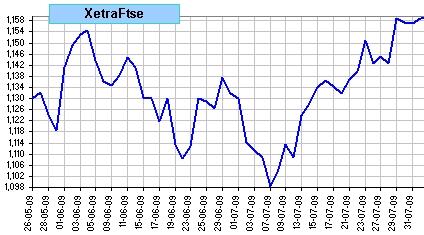 spread Xetra vs Ftse 100, últimas 50 sesiones