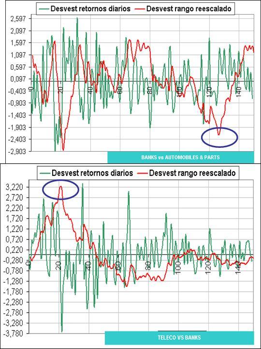 desviaciones estandar banks vs automoviles y teleco vs banks