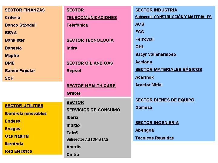 indice con todos los sectores del ibex