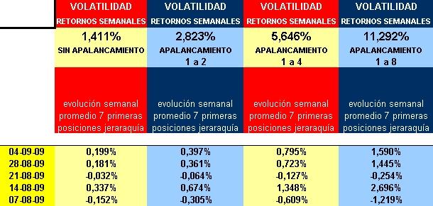 retornos y volatilidades semanales