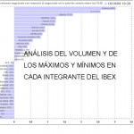análisis del volumen y de los máximos y mínimos de cada integrante del Ibex 35