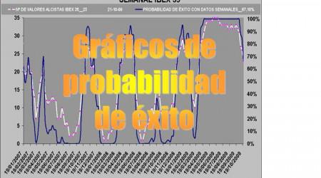 gráficos de probabilidad de exito