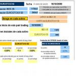 tabla con toda la información para seguir la operativa long short