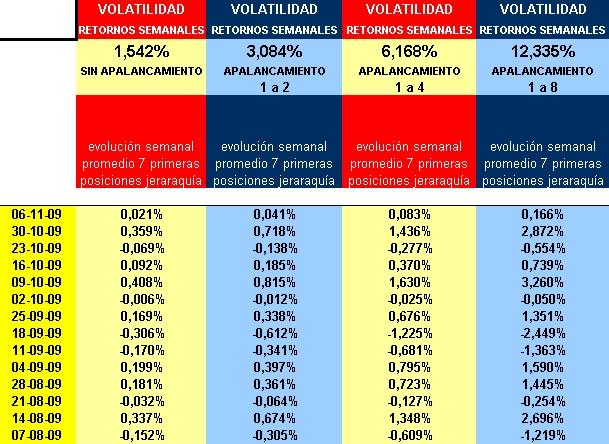 retornos y volatilidad semanal