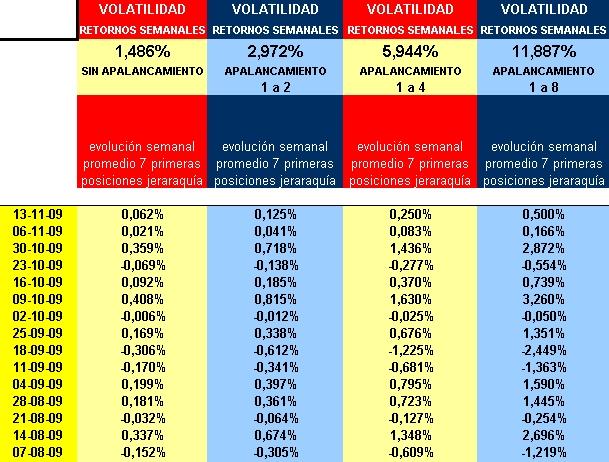 Z 11 retornos semanales y volatilidad