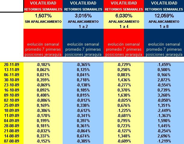 retornos semanales y volatilidad