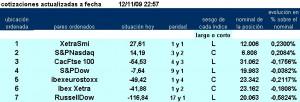 jerarquía con los 7 primeros pairs trading