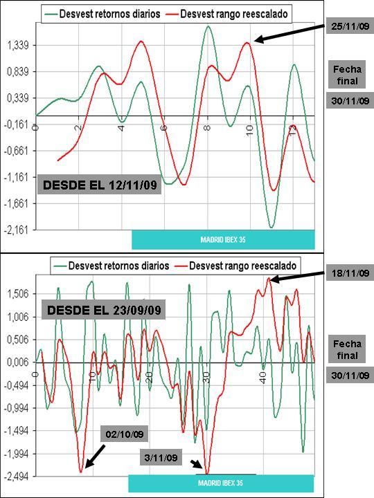ibex 35 curvas desviación estándar sobre 13 y 49 sesiones