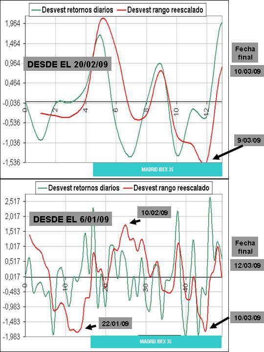 ibex 35 curvas de desviacion estandar sobre 13 y 49 sesiones