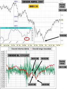 ibex 35 grafico y curva de desviación estándar sobre 500 sesiones