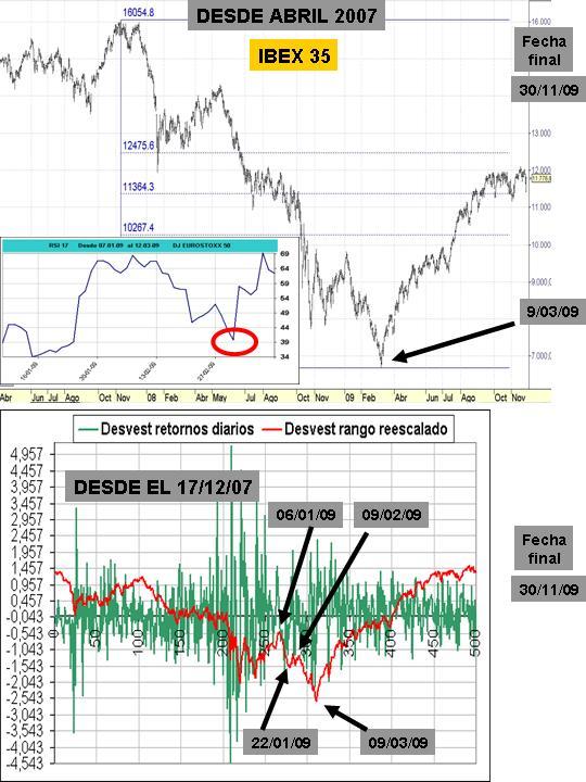 IBEX 35 y curva de desviación estándar sobre 500 sesiones