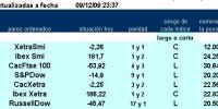 7 primeros pairs trading de la jerarquía de ESINVER