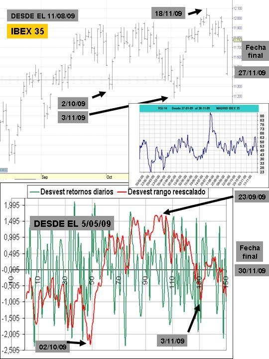 rsi ibex, grafico ibex y curva desciacion estandar sobre 150 sesiones