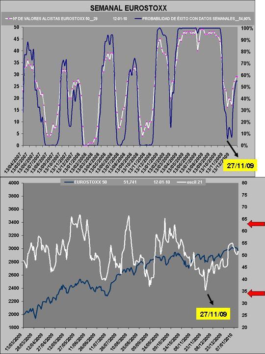 probabilidad de exito y oscilador de RV vs RF