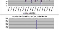 evolucion diaria ibex, eurostoxx y cartera pairs trading