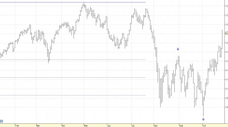 dow jones industriales
