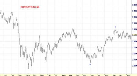 eurostoxx 50